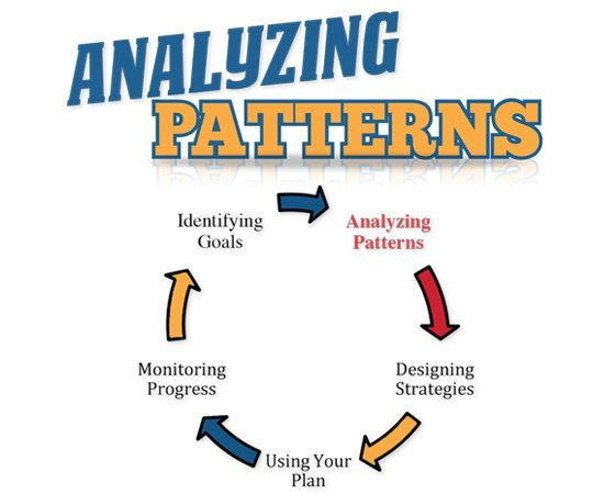 Analyzing Patterns of Your Child's Behavior